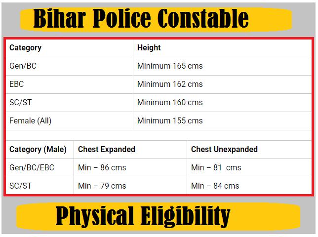 Bihar Police Constable recruitment 2020.