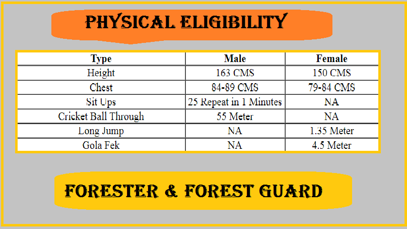 Rajasthan Forest Guard and Forester