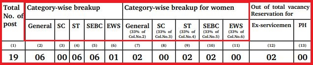 Gujarat High Court Computer operator vacancy 2021