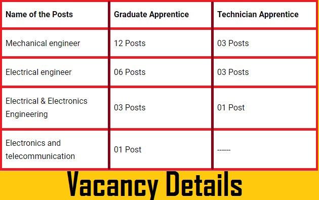MPPGCL Apprentice 2021 Recruitment