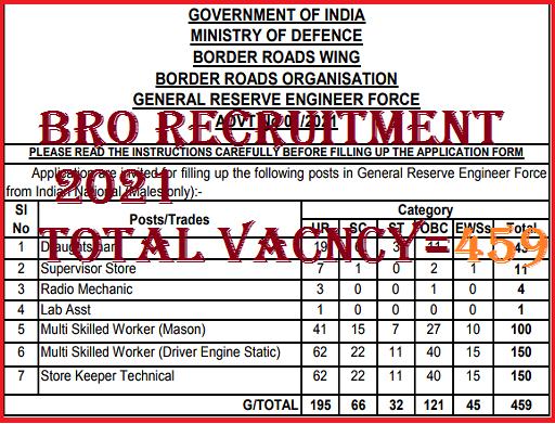 BRO Recruitment 2021